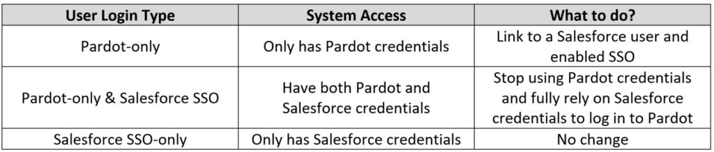 Pardot Single Sign-On Grid