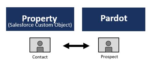 Pardot custom object relationship