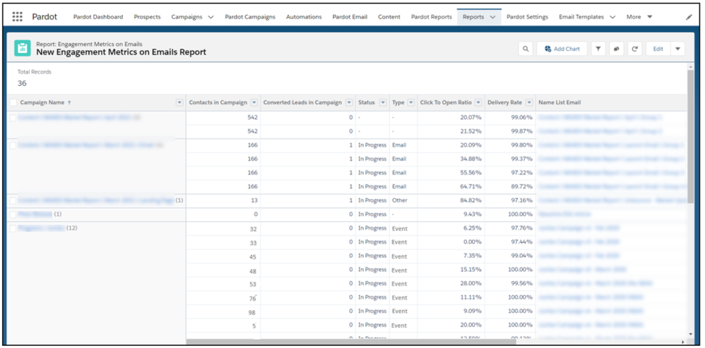 Salesforce Pardot Custom Report Engagement History Email
