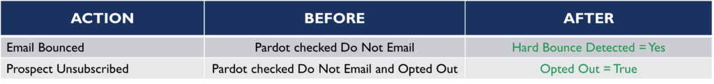 Pardot Opted Out and Do Not Email