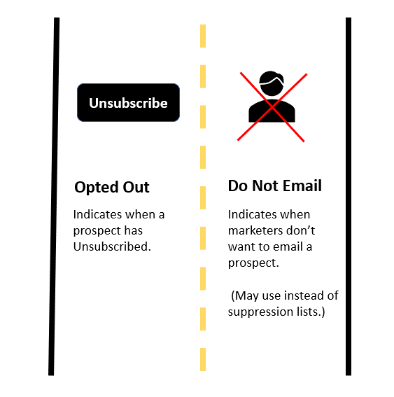 pardot unsubscribe do not email