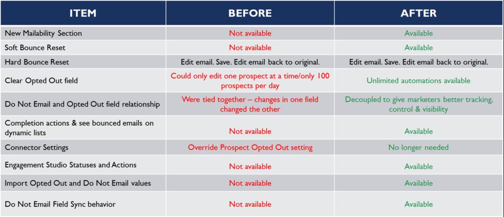 pardot mailability summary grid