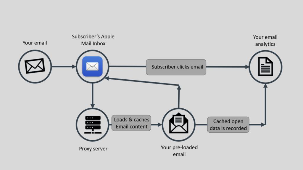 apple privacy flow chart litmus