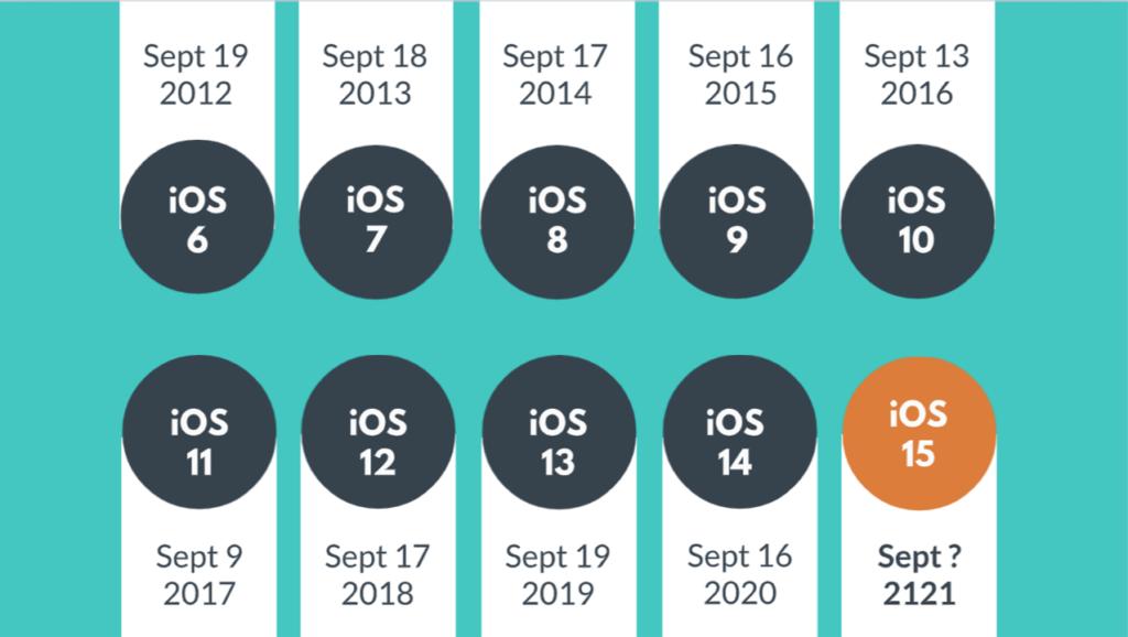 Pardot Apple Privacy Timing
